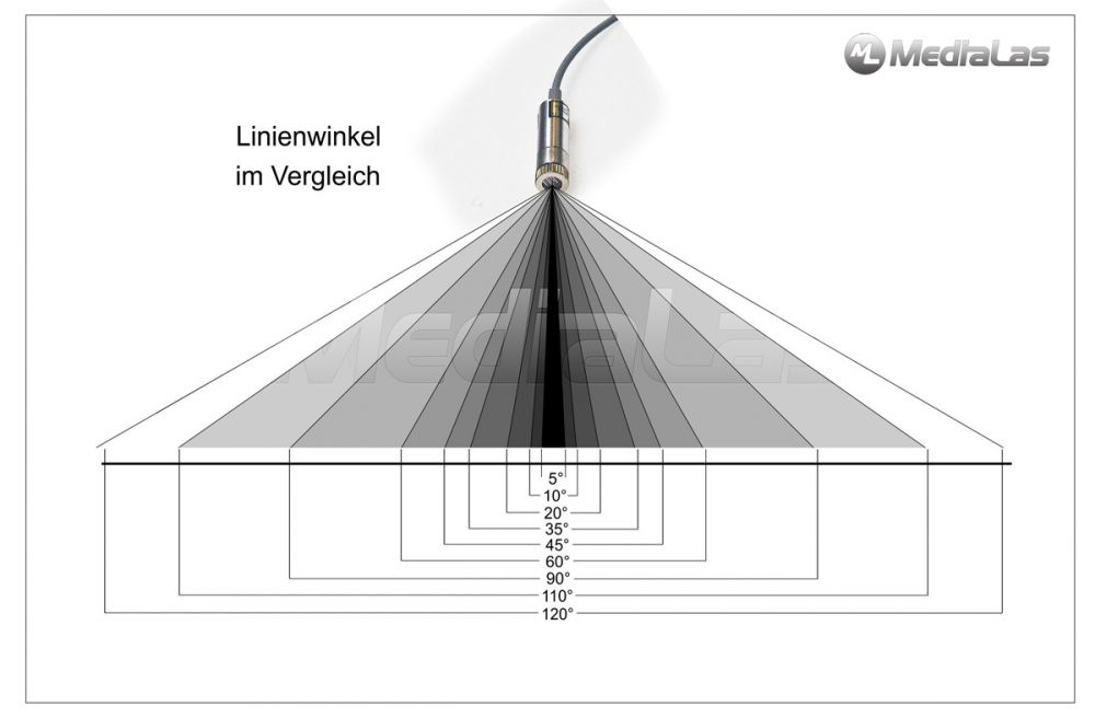 Line laser angles in comparison